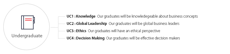 UC1 : Knowledge  Our graduates will be knowledegeable about business concepts