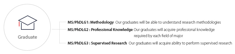 MS/PhDLG1: Methodology  Our graduates will be able to understand research methodologies