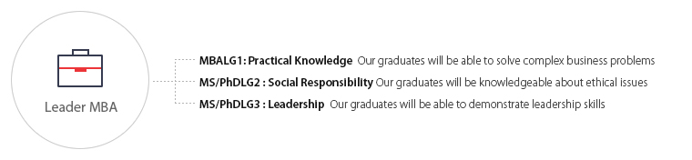 MBALG1: Practical Knowledge  Our graduates will be able to solve compex business problems