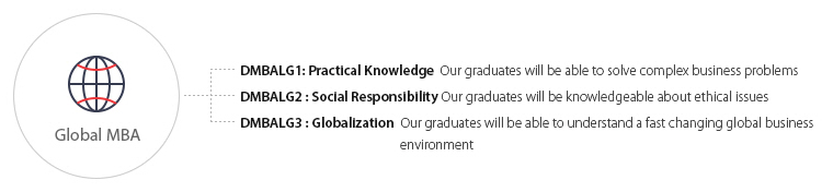 DMBALG1: Practical Knowledge  Our graduates will be able to solve compex business problems